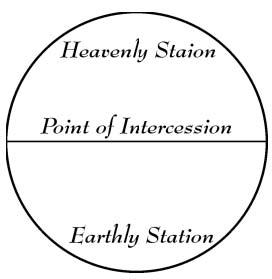 intercession-diagram